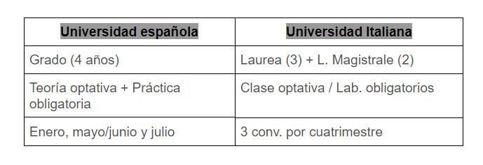 como-funciona-universidad-italia-recomen